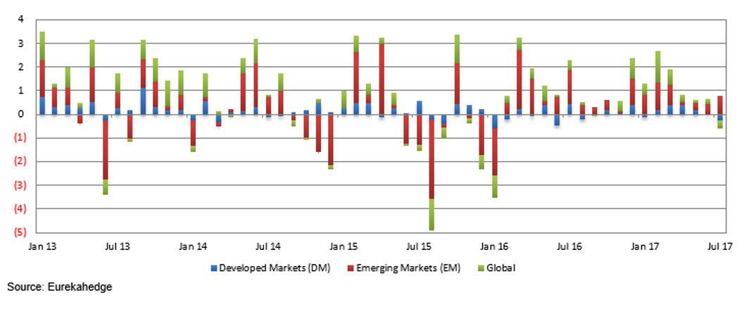 ESG Funds Index: performance attribution by regional mandate