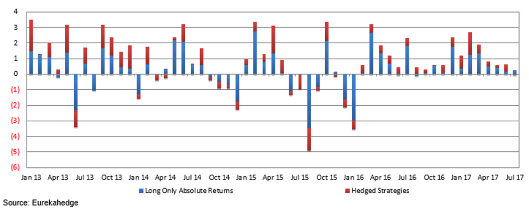ESG Funds Index: performance attribution by strategy