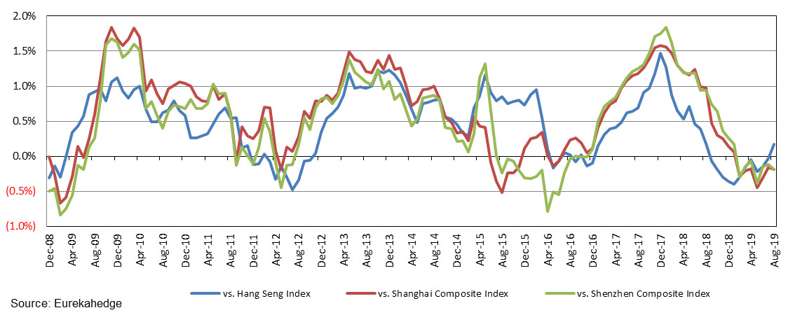 12-month rolling alpha of the Eurekahedge Hong Kong Hedge Fund Index against comparable benchmarks
