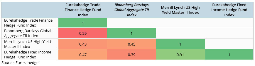 Trade Finance Hedge Fund Strategy Profile Correlation Matrix