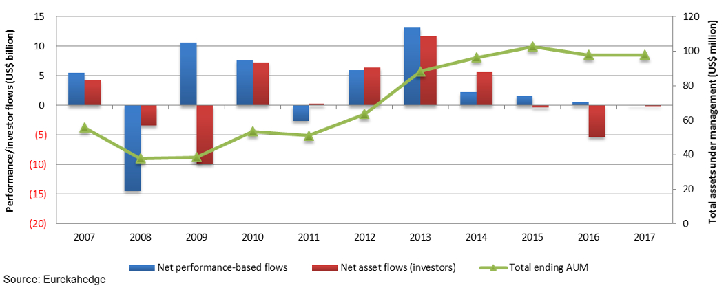 north american activist hedge fund asset flow breakdown