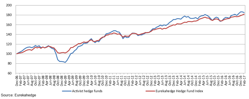 Eurekahedge north american hedge fund indices