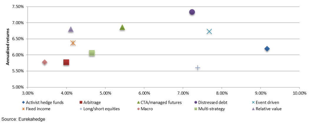 north american hedge fund risk-return performance across strategies