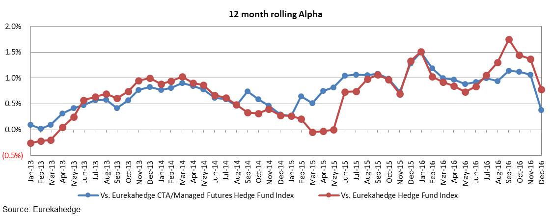 AI/Machine Learning Hedge Fund Index vs. quants and traditional hedge funds