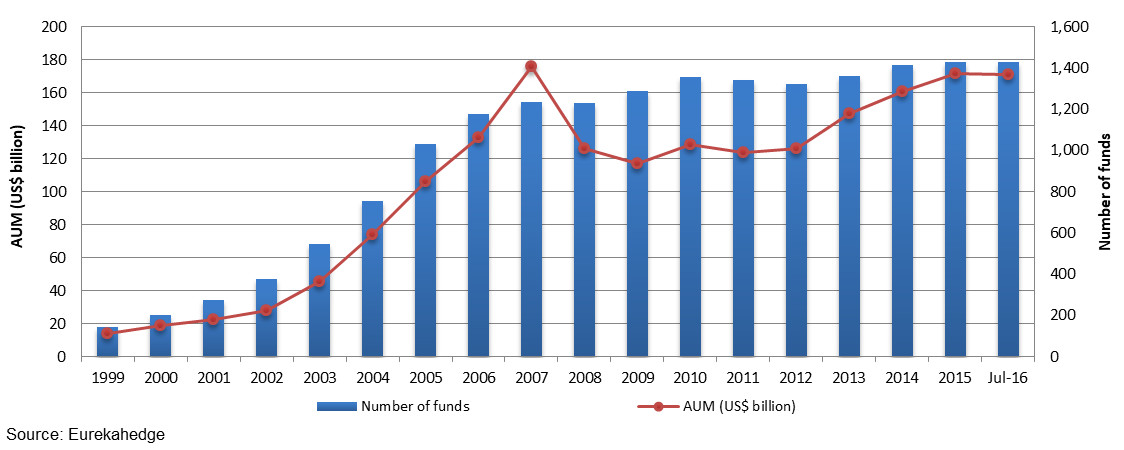 Asian hedge fund industry growth 1999 to August 2016