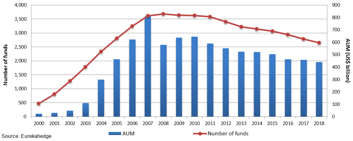 Funds of hedge funds industry growth