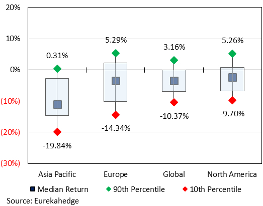 2018 returns distribution by