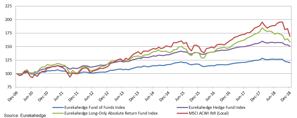 Performance of funds of hedge funds against comparable investment vehicles since the end of 2009