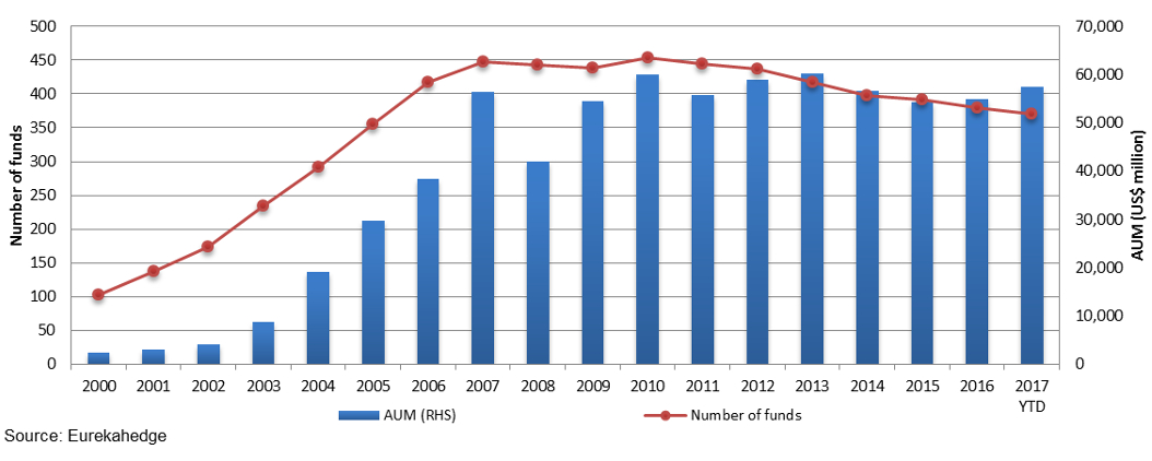Latin American hedge fund industry growth