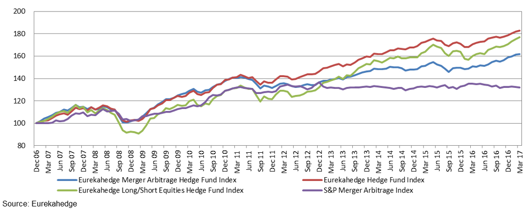 Performance of merger arbitrage hedge funds versus market index and other investment vehicles