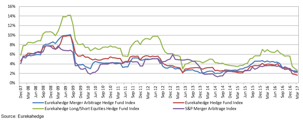 Eurekahedge merger arbitrage hedge funds 12-month rolling volatility vs market index and other investment vehicles