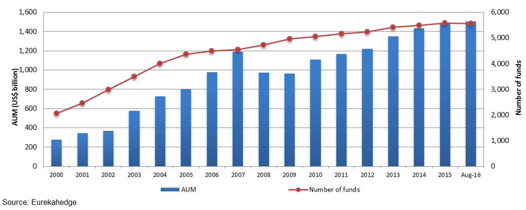 North American hedge fund industry growth 2000 to August 2016