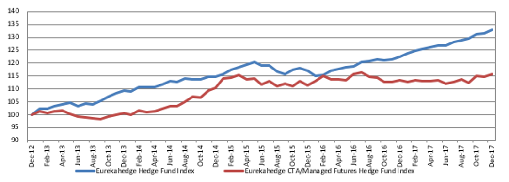 Performance of CTA/managed futures hedge funds vs. average global hedge fund