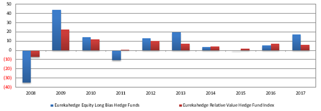 Equity long-bias vs. relative value hedge fund strategies