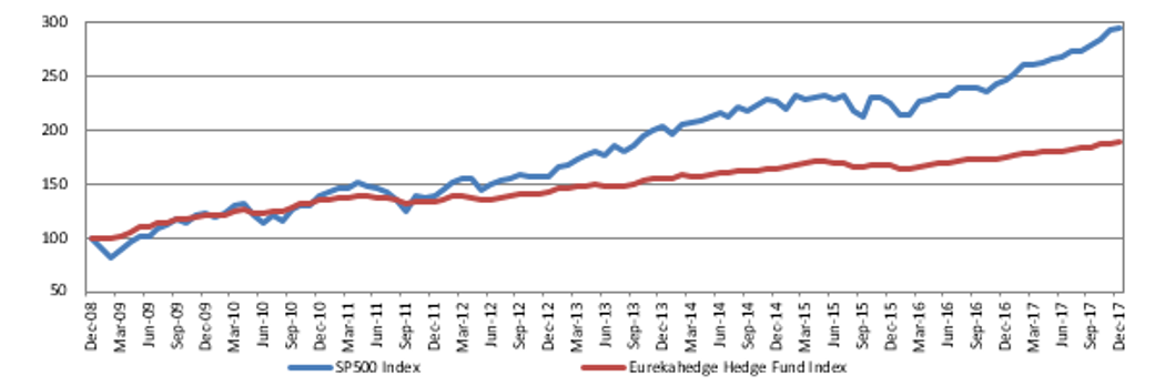 Hedge funds vs. SP500 index since 2009 – the main cause of the gloom