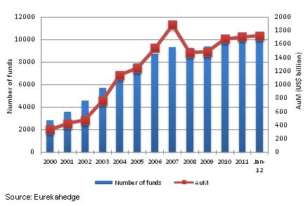 Global Hedge Fund industry growth since 2000